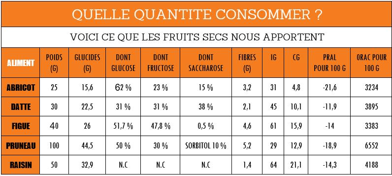 Sportifs: quelle quantité de fruits secs consommer?