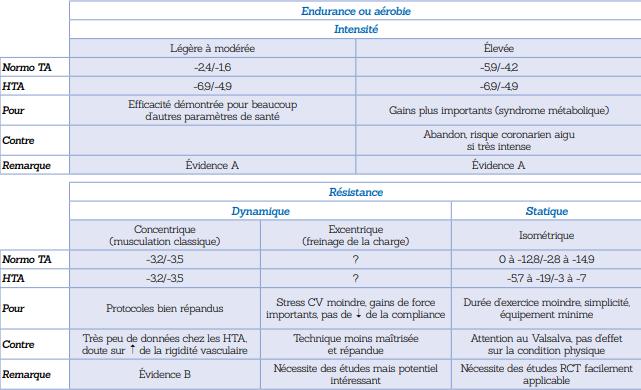 Tableau 2: Résumé des effets  observés sur la  pression artérielle  (mmHg) en  fonction du type  d'activité physique