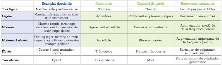 Tableau 3: PAPRICA (Physical Activity promotion in PRImary CAre) soutient le médecin dans le travail de motivation des patients (Suisse)